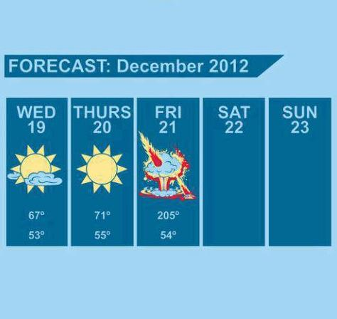 This week's Mayan forcast